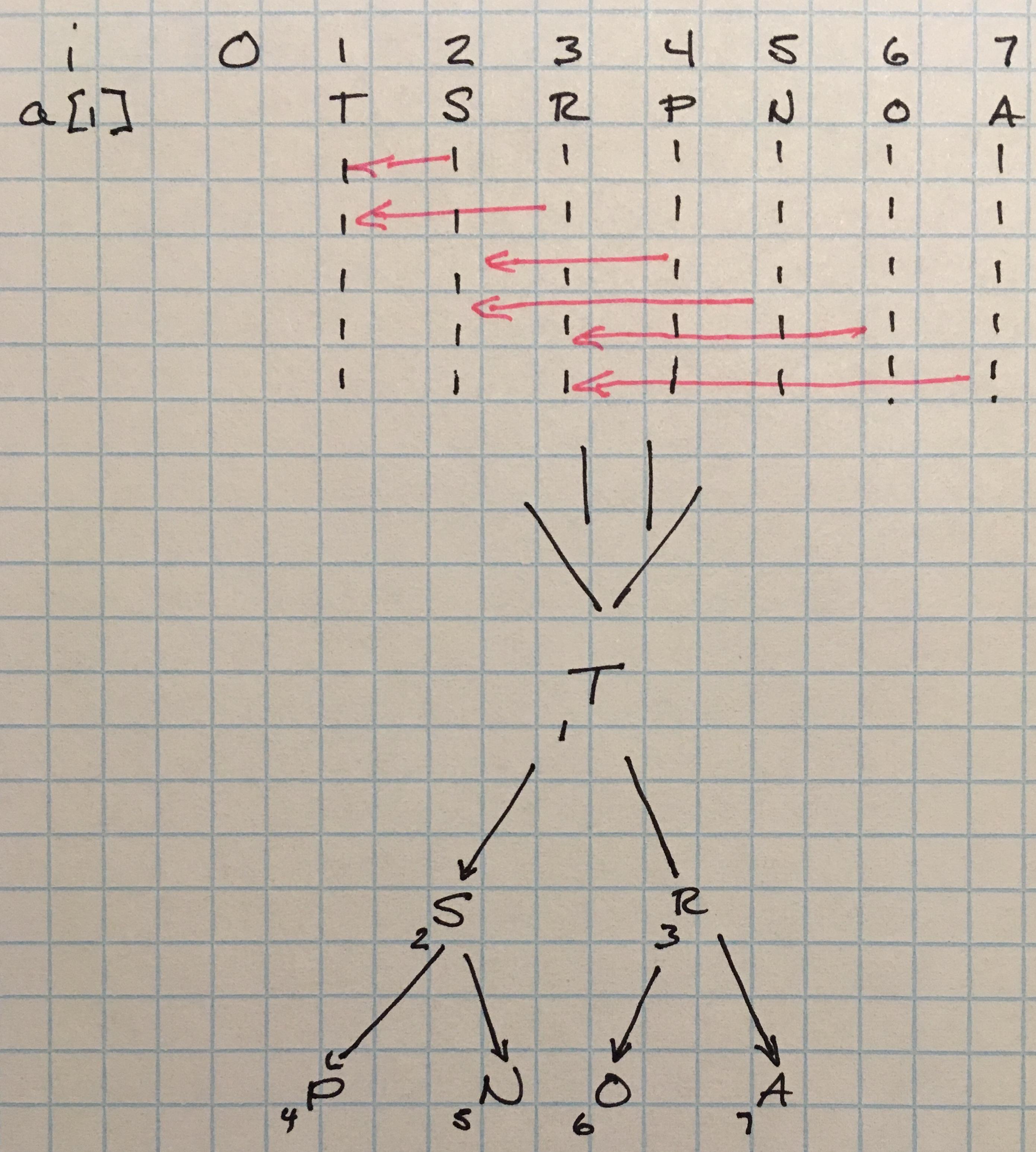 Trees, Binary Trees, and Binary Heaps/Priority Queues | evan
