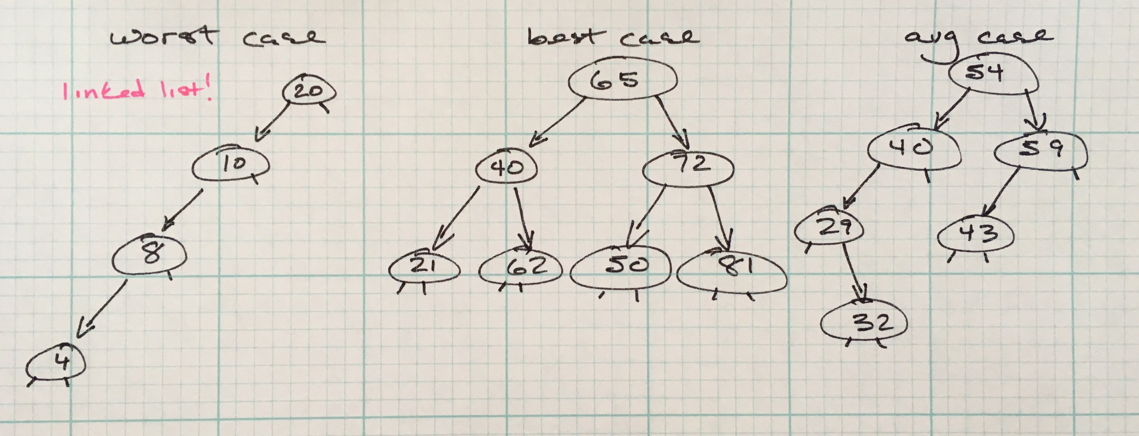 Binary Search Trees and Tree Traversals   evan emolo