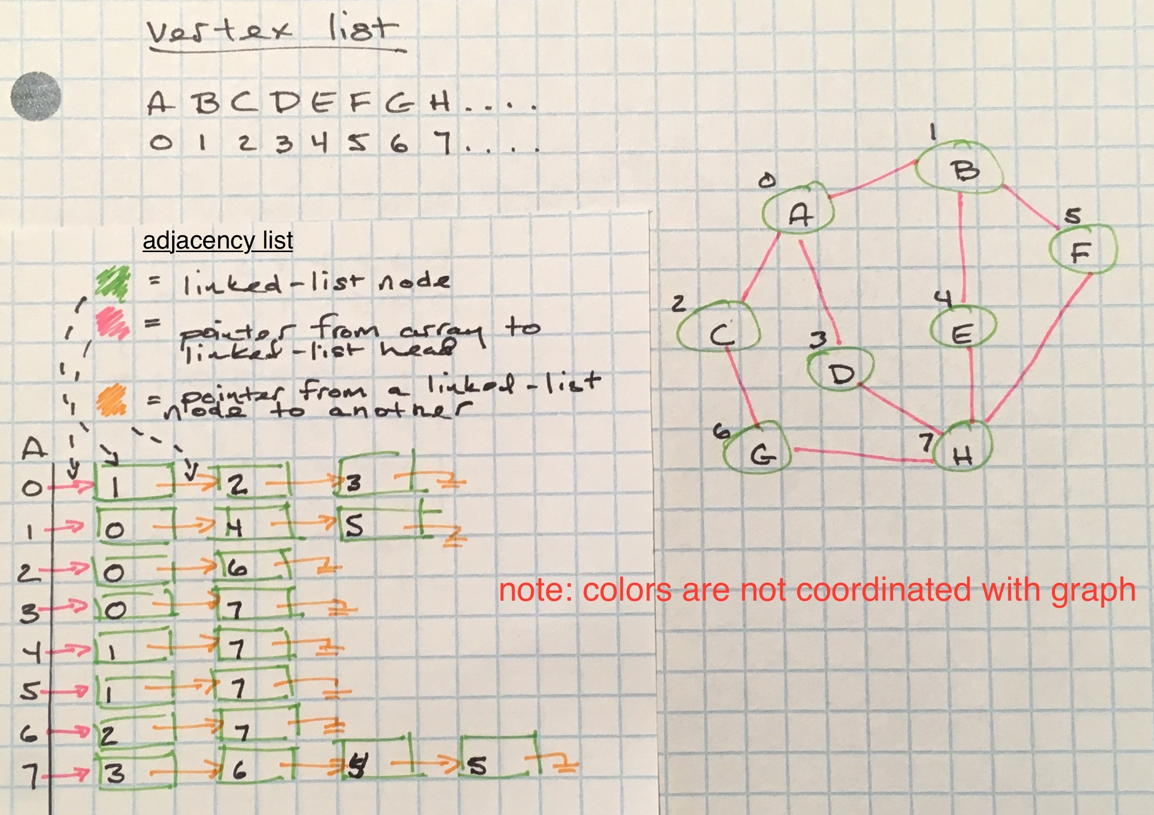 Graphs Redux | evan emolo